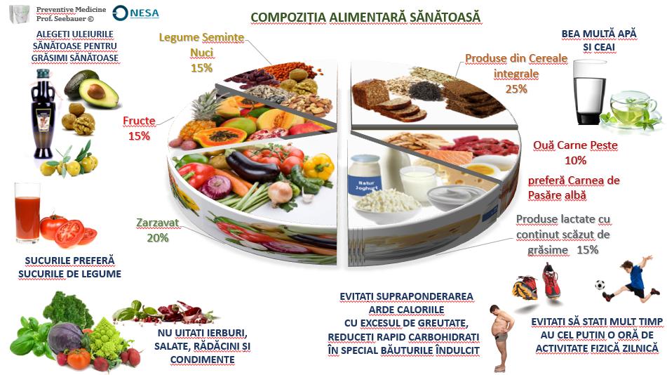 alimente bune pentru slabire)